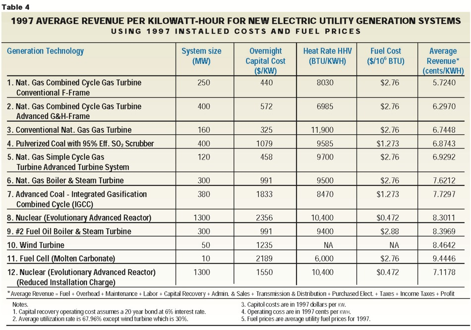 Cost Of Electricity And Air Emissions Acker Amp Associates