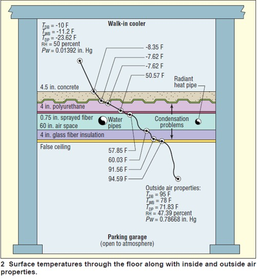 Water Vapor Migration And Condensation Control In